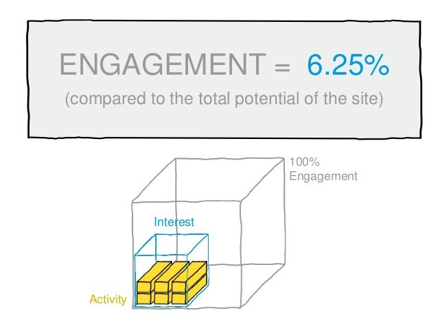(compared to the total potential of the site) ENGAGEMENT = 6.25% Interest Activity 100% Engagement