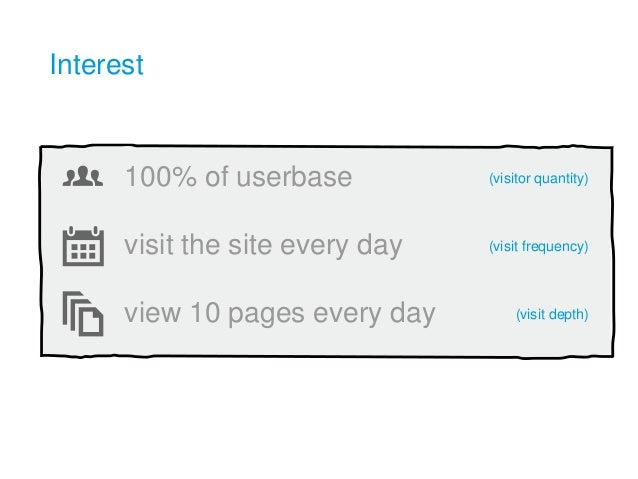 100% of userbase visit the site every day view 10 pages every day Interest (visitor quantity) (visit frequency) (visit dep...