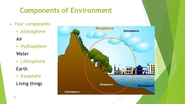 Components of Environment  Four components  Atmosphere Air  Hydrosphere Water  Lithosphere Earth  Biosphere Living th...