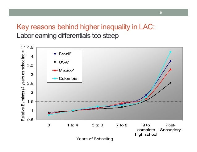 inequality in latin america In particular, in latin america and the caribbean, poverty tends to be closely  related to discrimination and inequality that is why, any poverty.