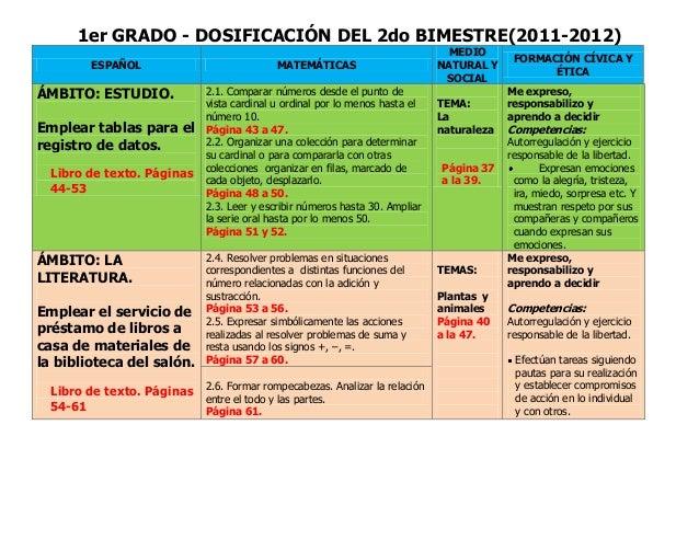 1er GRADO - DOSIFICACIÓN DEL 2do BIMESTRE(2011-2012) ESPAÑOL MATEMÁTICAS MEDIO NATURAL Y SOCIAL FORMACIÓN CÍVICA Y ÉTICA Á...