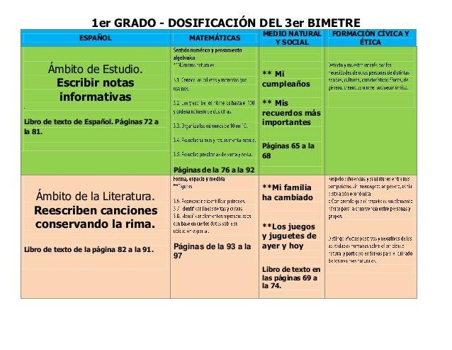 1er GRADO - DOSIFICACIÓN DEL 3er BIMETRE ESPAÑOL MATEMÁTICAS MEDIO NATURAL Y SOCIAL FORMACIÓN CÍVICA Y ÉTICA Ámbito de Est...