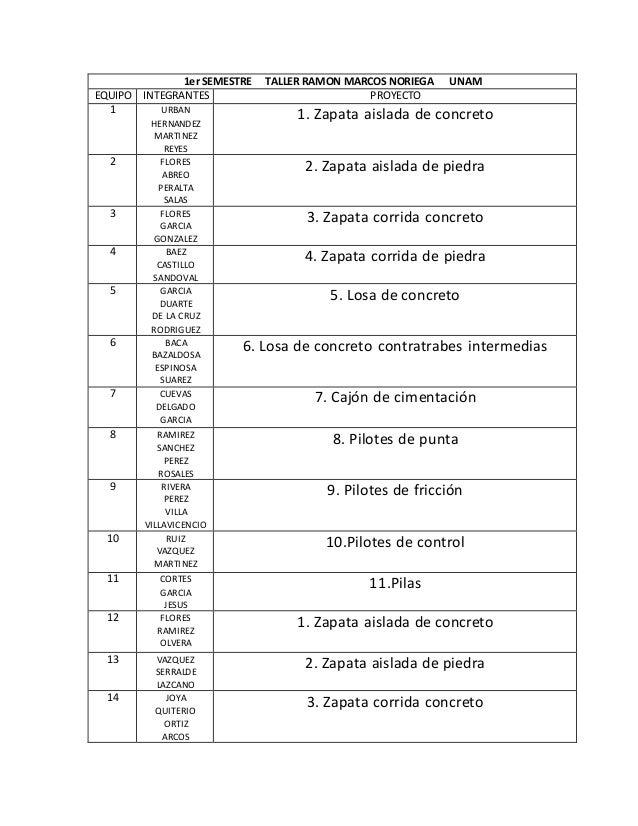 1er SEMESTRE TALLER RAMON MARCOS NORIEGA UNAM EQUIPO INTEGRANTES PROYECTO 1 URBAN HERNANDEZ MARTINEZ REYES 1. Zapata aisla...