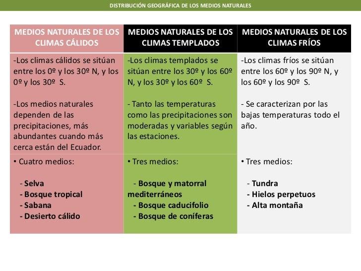 DISTRIBUCIÓN GEOGRÁFICA DE LOS MEDIOS NATURALESMEDIOS NATURALES DE LOS MEDIOS NATURALES DE LOS MEDIOS NATURALES DE LOS    ...