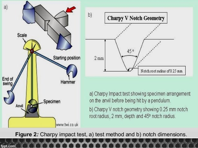 charpy impact test Lne charpy specimens: manufactured according to the state of the art the national laboratory for metrology and testing (lne) is a measurement and metrology reference.