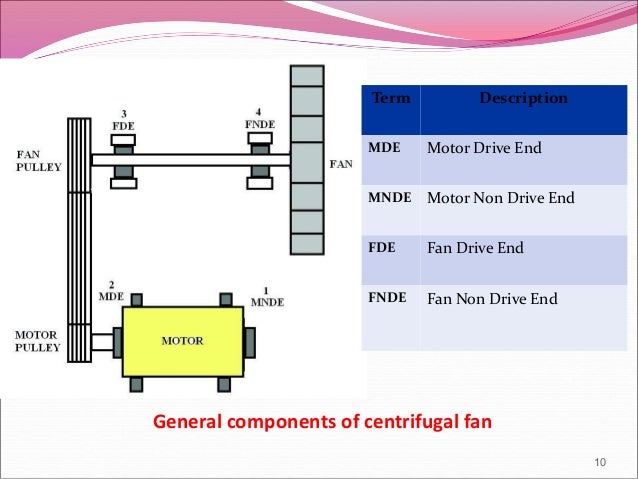 Reliability centered maintenance case study for Drive end and non drive end of motor