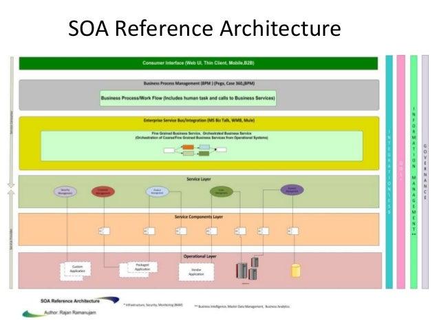 Soa reference architecture for Architecture soa