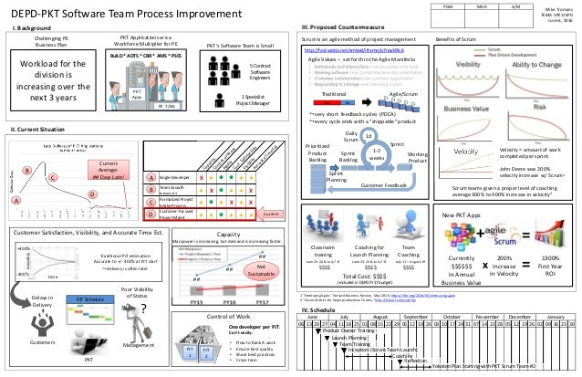 Scrum proposal a3 for external distribution for A3 process improvement template