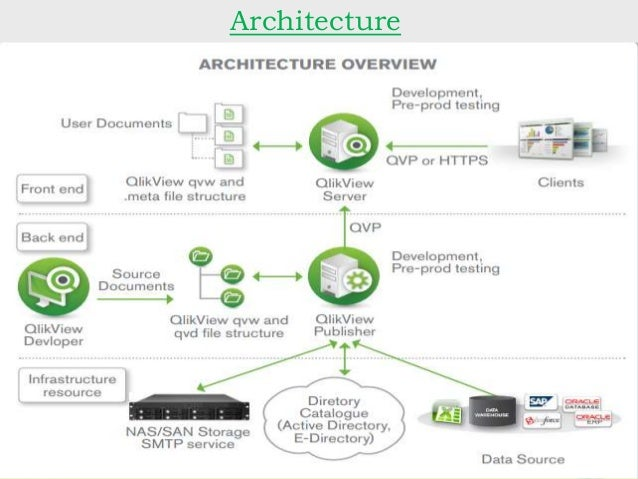 Qlikview for 5 senses in architecture