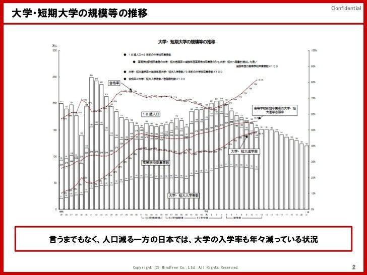 Confidential大学・短期大学の規模等の推移   言うまでもなく、人口減る一方の日本では、大学の入学率も年々減っている状況              Copyright (C) MindFree Co.,Ltd. All Rights ...
