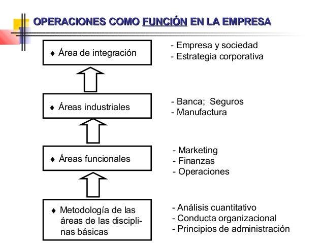 Funci n de producci n de operaciones for Manual de operaciones de un restaurante ejemplo