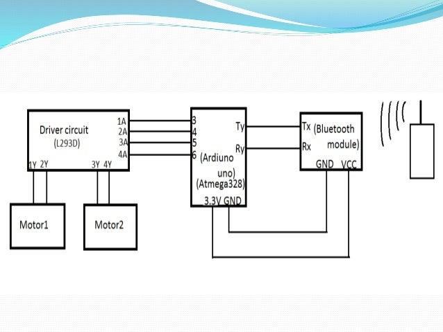 Paper presentation of mini project