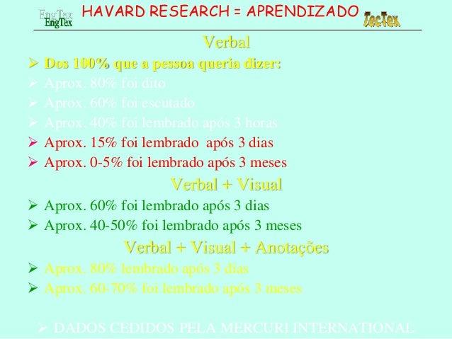 HAVARD RESEARCH = APRENDIZADO Verbal  Dos 100% que a pessoa queria dizer:  Aprox. 80% foi dito  Aprox. 60% foi escutado...