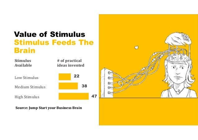 Stimulus sets off a CHAIN Reaction!!! Stimuli Brain Operating System Stimuli Stimuli Stimuli Idea #1 Idea #1 Idea #1 Idea ...