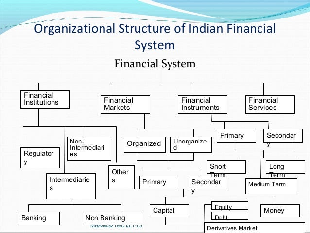overview of indian financial markets