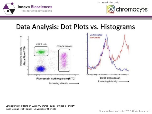 A Beginner's Guide to Flow Cytometry