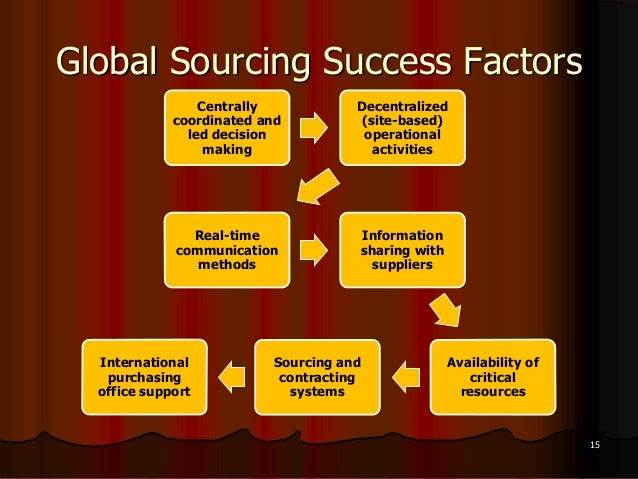 international purchasing Academic journal article international journal of purchasing and materials management international purchasing: benefits, requirements, and challenges.