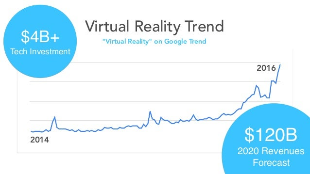 """Virtual Reality Trend $4B+ Tech Investment $120B 2020 Revenues Forecast 2014 2016 """"Virtual Reality"""" on Google Trend"""