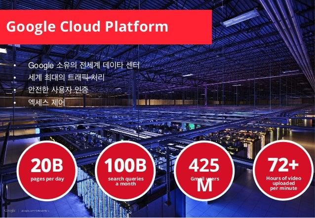• Google 소유의 전세계 데이타 센터 • 세계 최대의 트래픽 처리 • 안전한 사용자 인증 • 엑세스 제어 Google Cloud Platform pages per day 20B search queries a...