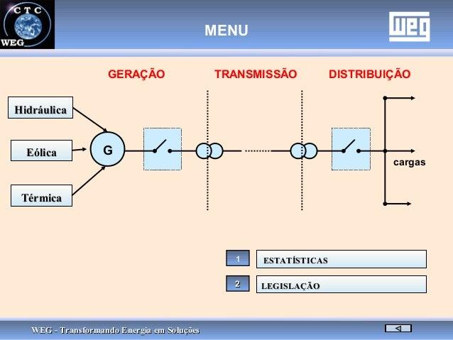 WEG - Transformando Energia em SoluçõesWEG - Transformando Energia em Soluções G GERAÇÃO TRANSMISSÃO DISTRIBUIÇÃO cargas H...