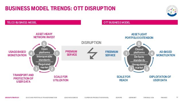 deutsche telekom business model New pricing model reduces costs for network services on the internet of things one-off payment over the entire lifetime of the smart devices mobile world congress: deutsche telekom and 1nce present the first data flat rate for the iot.