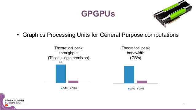 GPGPUs • Graphics Processing Units for General Purpose computations 11 4.6 Theoretical peak throughput (Tflops, single pre...