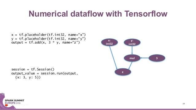 "Numerical dataflow with Tensorflow 13 x = tf.placeholder(tf.int32, name=""x"") y = tf.placeholder(tf.int32, name=""y"") output..."