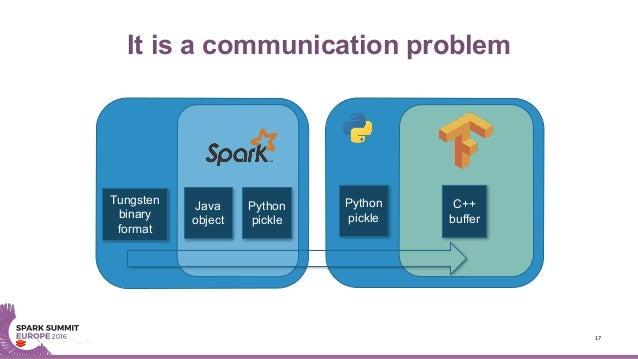 It is a communication problem 17 Sparkworkerprocess Workerpythonprocess C++ buffer Python pickle Tungsten binary forma...