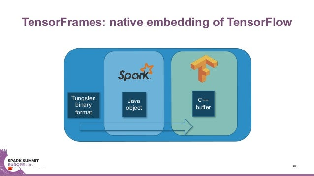 TensorFrames: native embedding of TensorFlow 18 Sparkworkerprocess C++ buffer Tungsten binary format Java object
