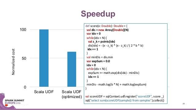 Speedup 22 0 50 100 Scala UDF Scala UDF (optimized) TensorFrames TensorFrames + GPU Normalizedcost def score(x:Double):...