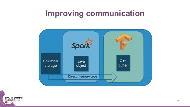 Improving communication 26 Sparkworkerprocess C++ buffer Tungsten binary format Java object Directmemorycopy Columnar ...