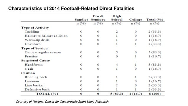 Traumatic Brain Injury in Sport: Incidence of Injury by Kevin Guskiew…