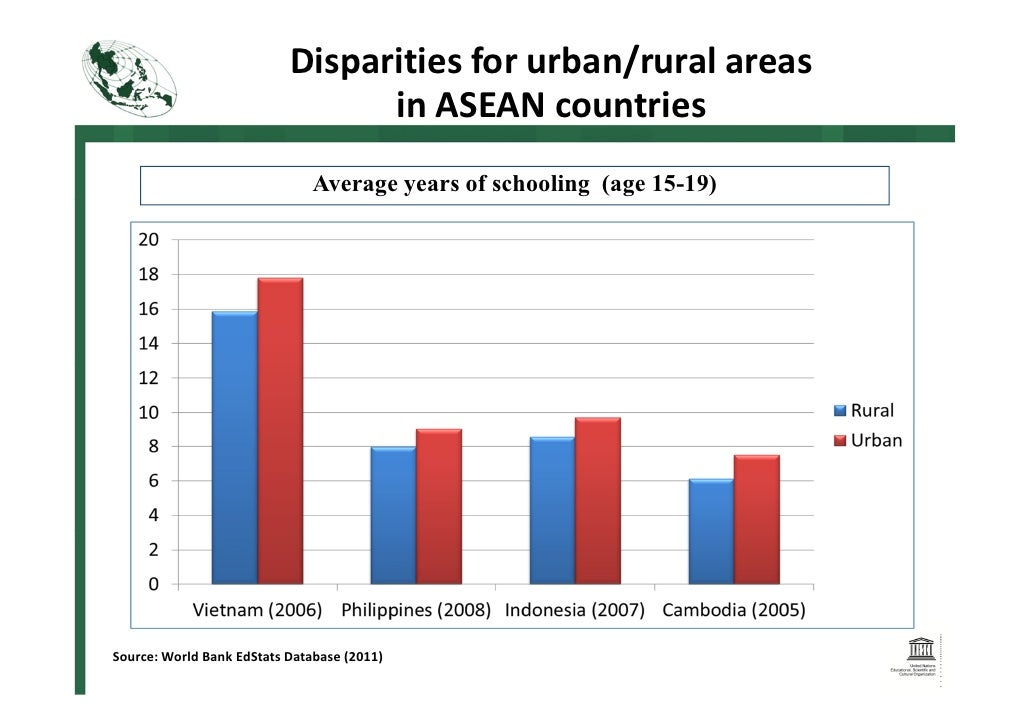 rural urban desparities Globalisation and income inequality: a survey : stem from differences in income growth between the urban and rural sectors in both india and china, though.