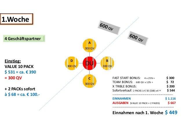 4 Geschäftspartner  A  300 QV  Einstieg: VALUE 10 PACK  $ 531 = ca. € 390  = 300 QV  + 2 PACKs sofort à $ 68 = ca. € 100.-...