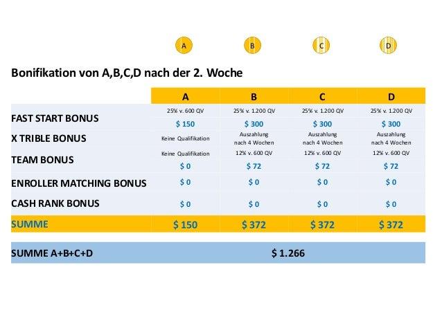 Bonifikation von A,B,C,D nach der 2. Woche  SUMME A+B+C+D $ 1.266  A  B  C  D  FAST START BONUS  X TRIBLE BONUSTEAM BONUS ...