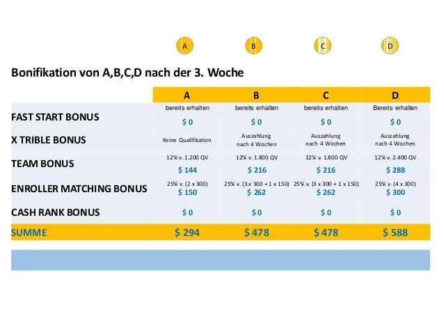 nach 4 Wochen  Bonifikation von A,B,C,D nach der 3. Woche  A B C D  bereits erhalten bereits erhalten bereits erhalten Ber...