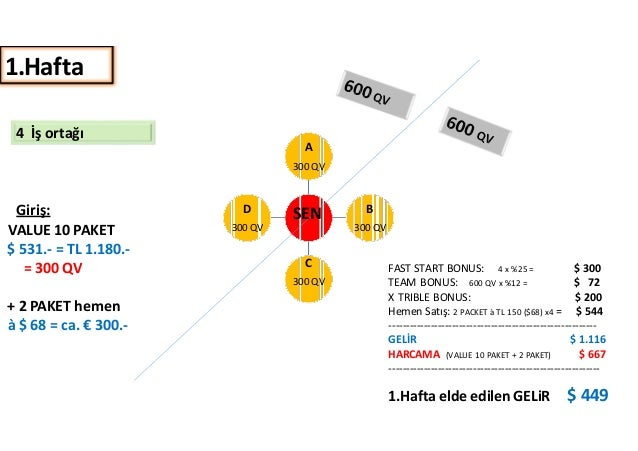 4 İş ortağı  A  300 QV  Giriş:  VALUE 10 PAKET  $ 531.- = TL 1.180.-  = 300 QV  + 2 PAKET hemen  à $ 68 = ca. € 300.-  D  ...