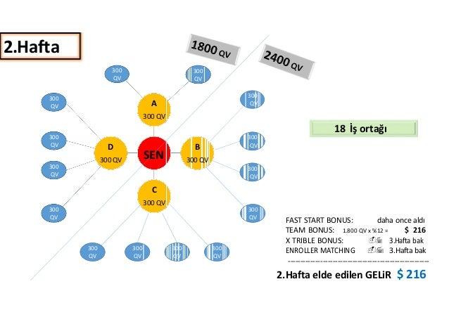 2.Hafta  300  QV  300  QV  300  QV  300  QV  300  QV  300  QV  300  QV  D  300 QV  300  QV  A  300 QV  SEN  C  300 QV  300...