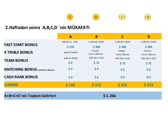 2.Haftadan sonra A,B,C,D `nin MÜKAFATI  A+B+C+D`nin Toplam Gelirleri $ 1.266  A  B  C  D  FAST START BONUS  X TRIBLE BONUS...