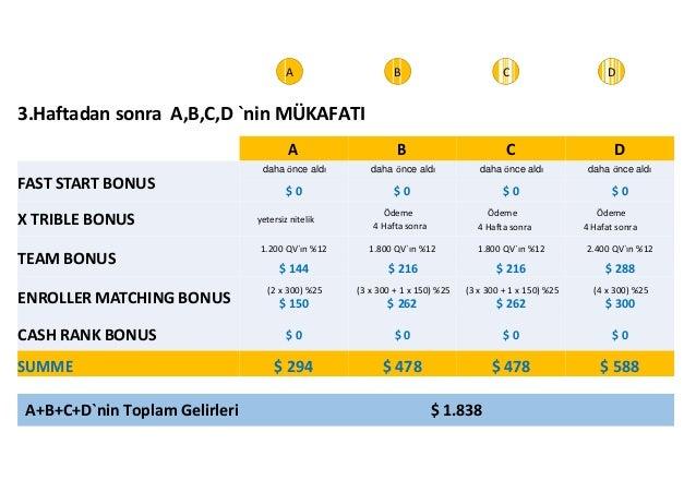 4 Hafta sonra  3.Haftadan sonra A,B,C,D `nin MÜKAFATI  A B C D  daha önce aldı daha önce aldı daha önce aldı daha önce ald...