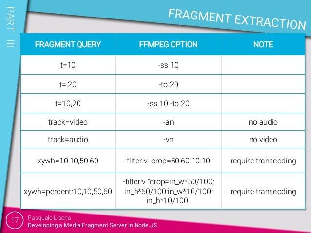 Developing a Media Fragment Node JS Server