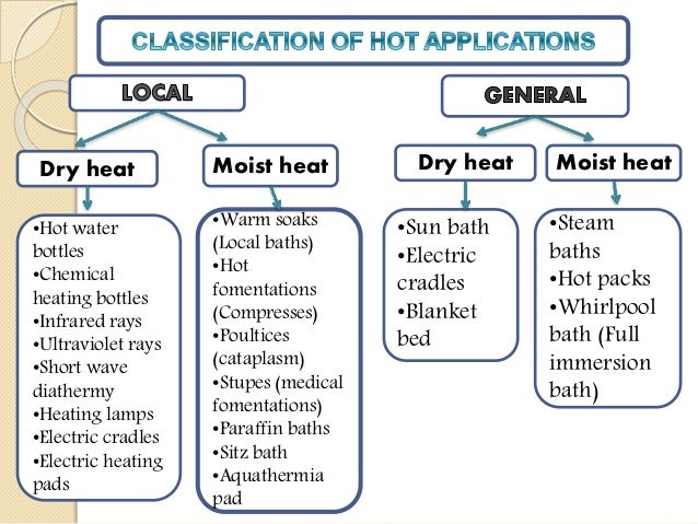 Hot & Cold Application