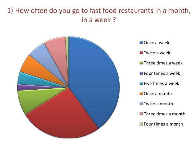 How Many People Get Fast Food