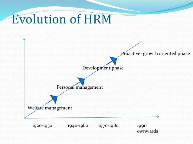 The evolution of hrm