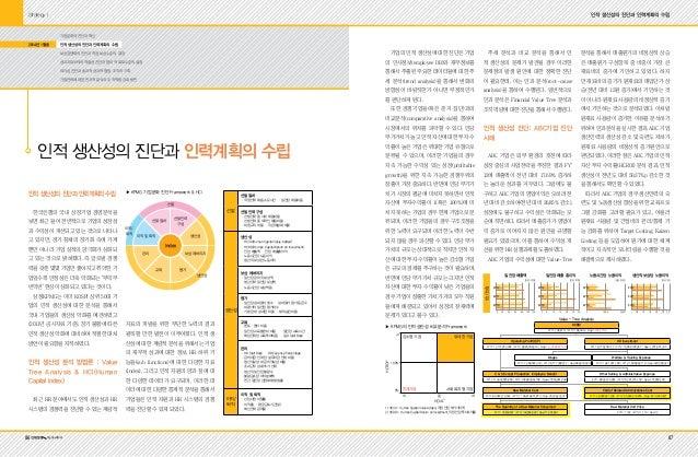 8786 hr.eduwill.net 인적 생산성의 진단과 인력계획의 수립 기업문화의 진단과 혁신 인적 생산성의 진단과 인력계획의 수립 보상경쟁력의 진단과 적정 보상수준의 결정 성과지표(KPI)의 적절성 진단과 합리적 목...