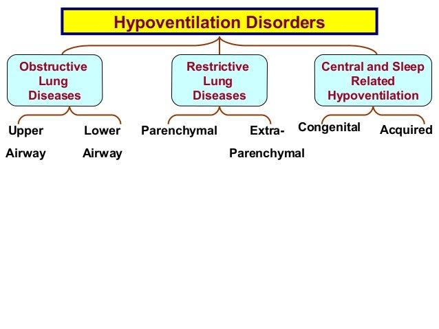 1 hypoventilation disorders