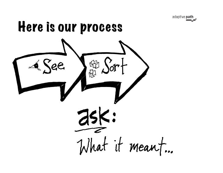 Here is our process