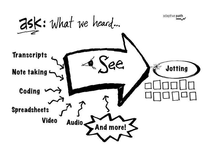 Transcripts                                        Jotting Note taking    Coding  Spreadsheets            Video   Audio   ...
