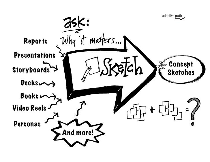 Reports  Presentations                             Concept Storyboards                 Sketches   Decks   Books Video Reel...