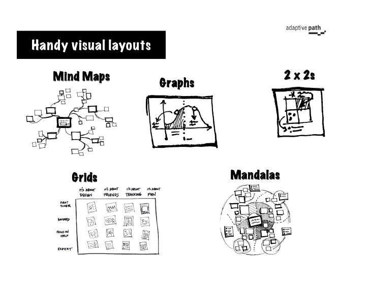 Handy visual layouts     Mind Maps                               2 x 2s                        Graphs           Grids     ...